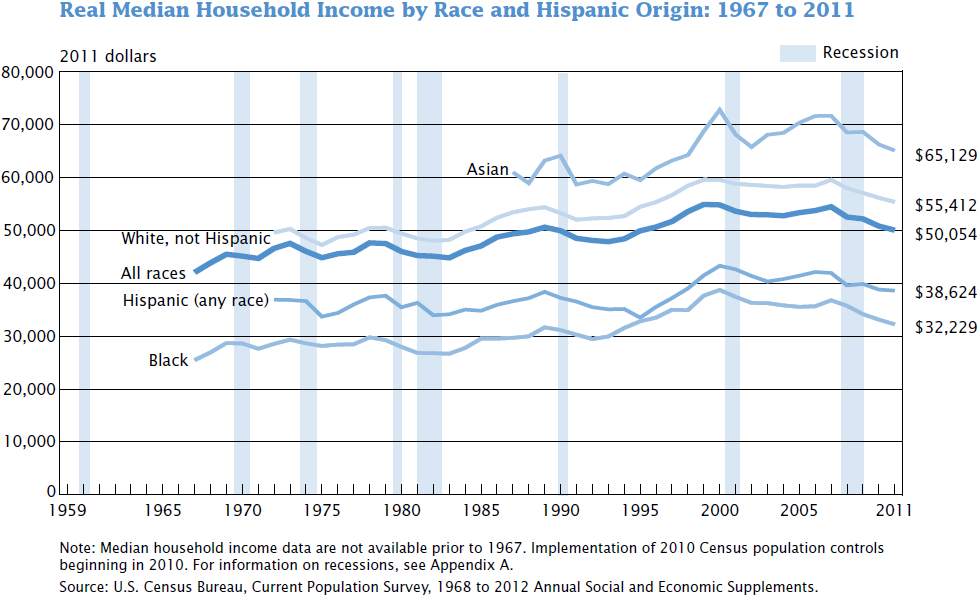 US real median household income 1967 - 2011