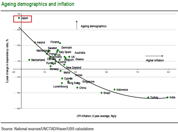 inflationdemographics