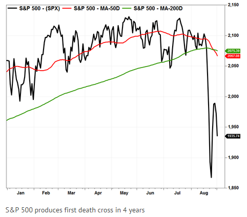 sp500 death cross