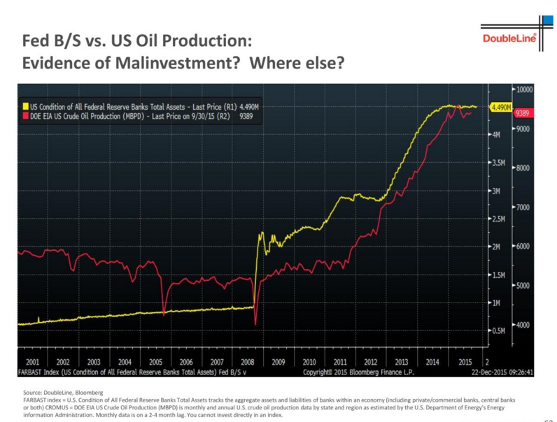 Fed easing correlates to oil?