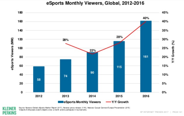eSport Viewers