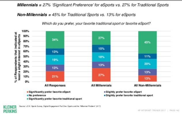 eSports vs Traditional Sports