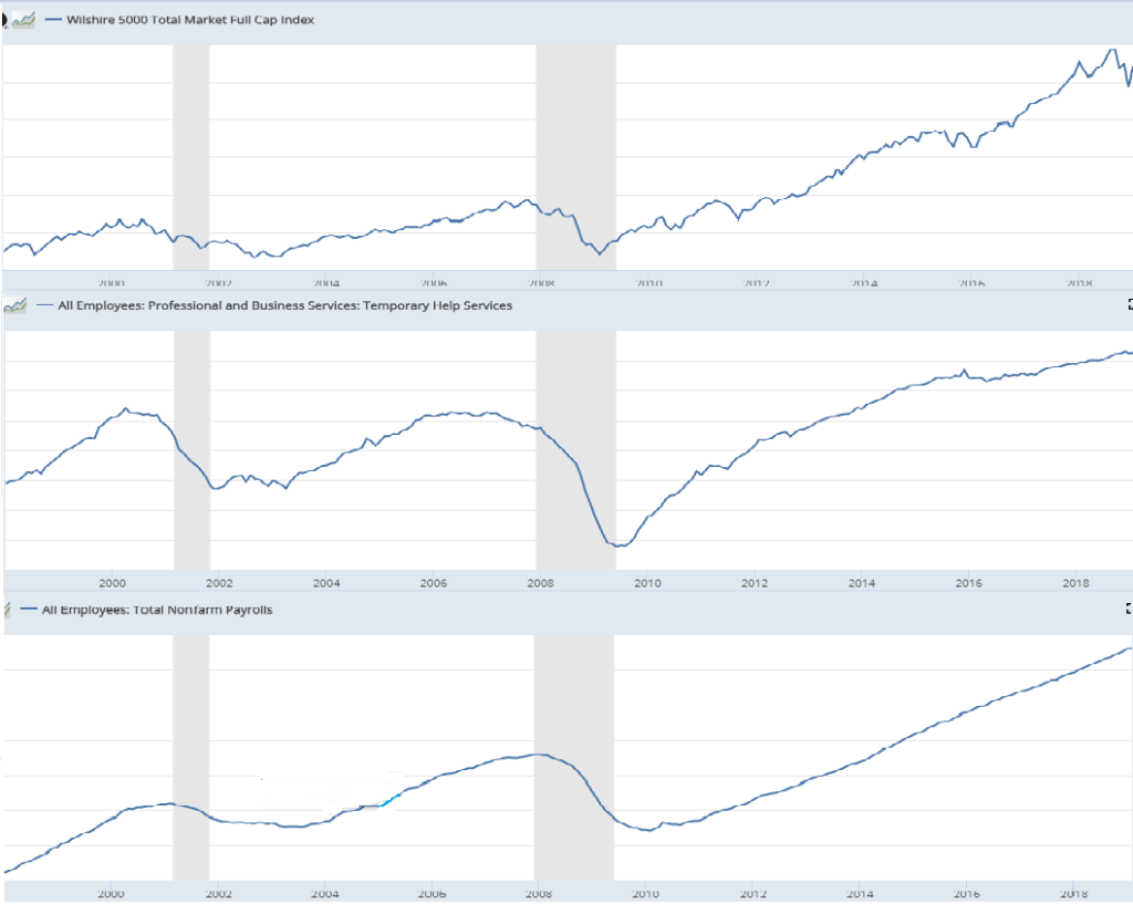 wilshire 5000, temporary employment and full employment chart
